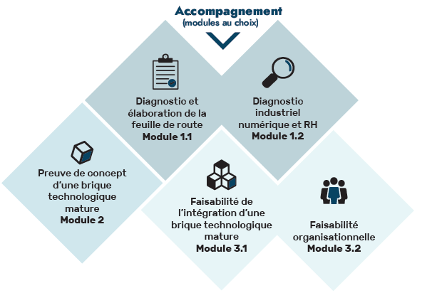 Module d'Accompagnement Smart Industrie